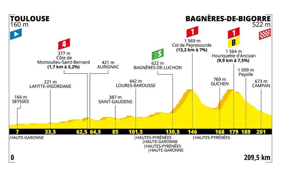 Tour de France 2019 - etappe 12