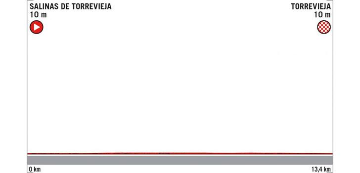 Profiel Proloog Vuelta a España 2019
