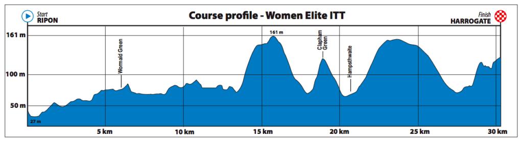 Dit is het parcours van de tijdrit voor vrouwen op het WK wielrennen in Yorkshire 2019.