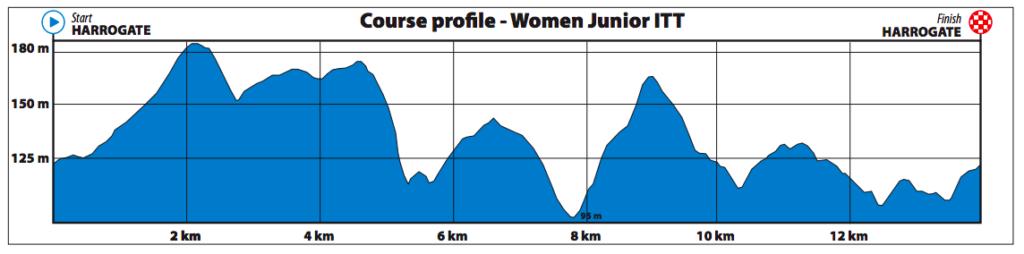 Dit is het parcours van de tijdrit voor junioren vrouwen op het WK wielrennen in Yorkshire 2019.