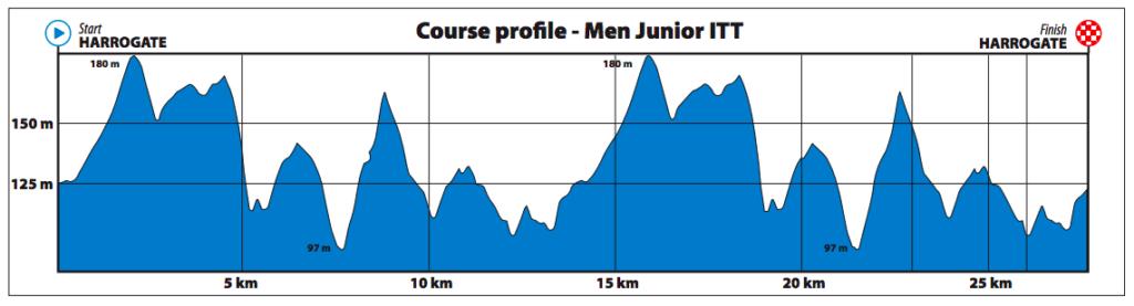 Dit is het parcours van de tijdrit voor junioren mannen op het WK wielrennen in Yorkshire 2019.
