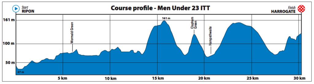 Dit is het parcours van de tijdrit voor beloften U23 mannen op het WK wielrennen in Yorkshire 2019.