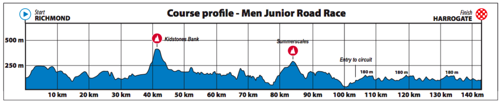 Dit is het parcours van de wegwedstirijd voor Junioren mannen op het WK wielrennen in Yorkshire 2019.