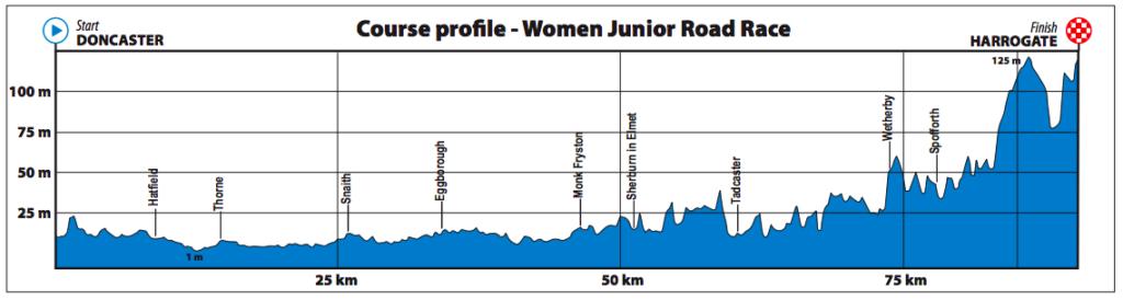 Dit is het parcours van de wegwedstirijd voor Junioren vrouwen op het WK wielrennen in Yorkshire 2019.