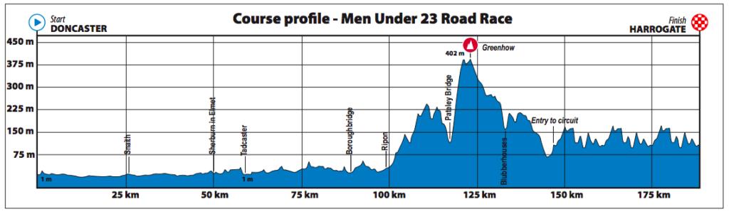 Dit is het parcours van de wegwedstirijd voor Beloften U23 mannen op het WK wielrennen in Yorkshire 2019.