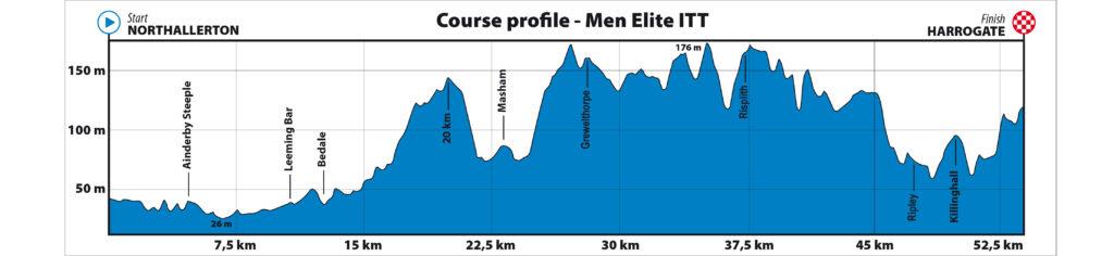 Dit is het parcours voor de tijdrit van de mannen op het WK wielrennen in Yorkshire.