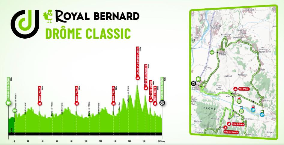 Royal Bernard Drome Classic 2020 Parcours